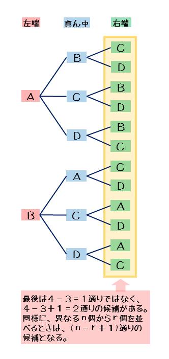 4人のうち3人の順列を表す樹形図