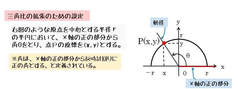三角比の拡張のための初期設定