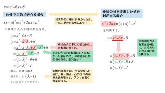 平方完成の問題演習 第2問の解答・解説