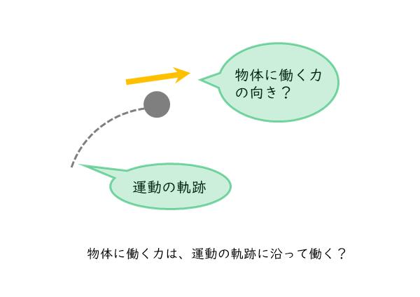 物体に働く力の向きの図