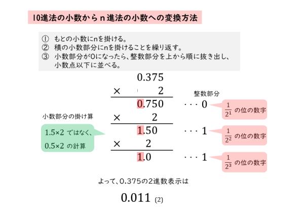 整数の性質|n進法の小数について | 日々是鍛錬 ひびこれたんれん