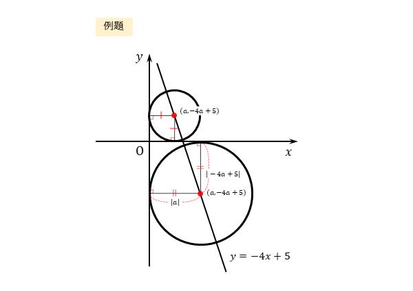 円の方程式の決定 例題の図2