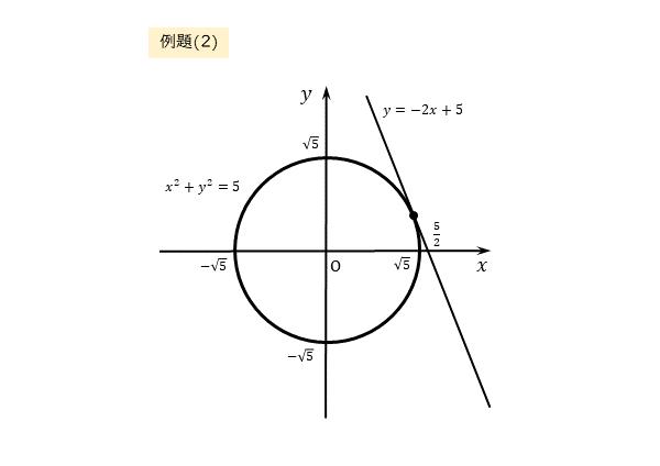 円と直線の共有点の座標 例題(2)の図
