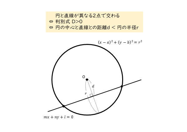 円と直線の位置関係 2点で交わるとき