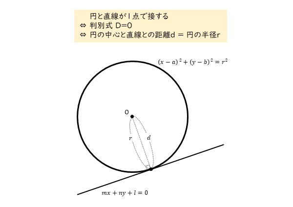 円と直線の位置関係 1点で接するとき