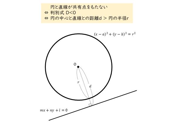 円と直線の位置関係 交わらないとき