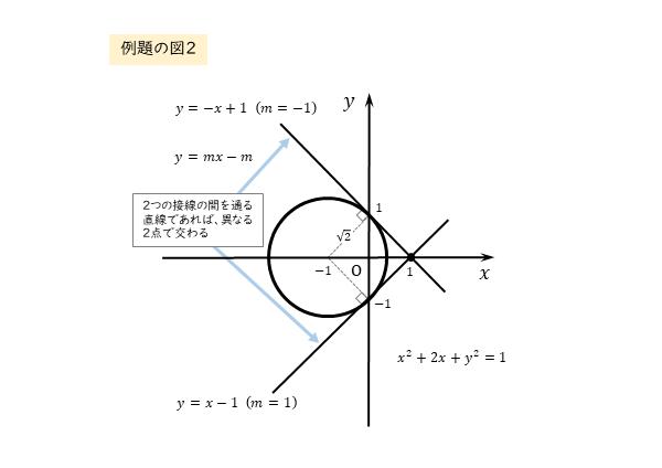 円と直線の位置関係 例題の図2
