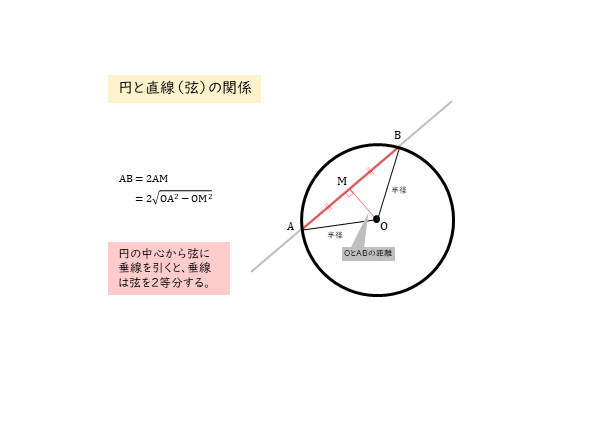 円と直線(弦)の関係 円に切り取られる線分