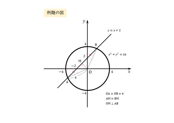 円に切り取られる線分の長さ 例題の図