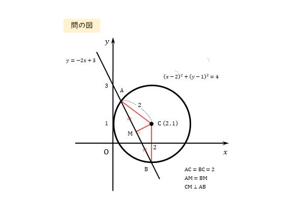 円に切り取られる線分の長さ 問の図