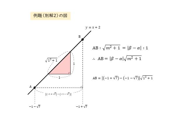 円に切り取られる線分の長さ 例題(別解2)の図