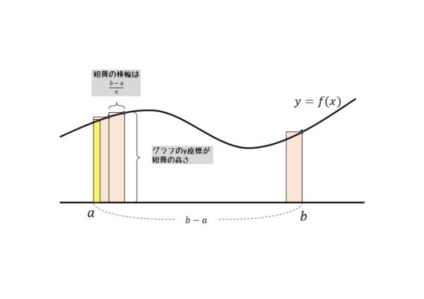 定積分が表す面積をn個の短冊に分割した図