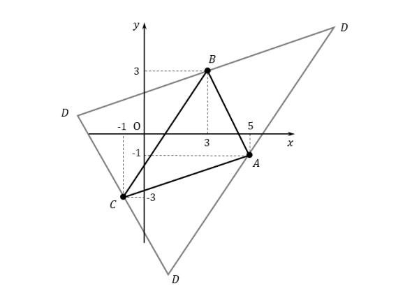 図形と方程式 平行四辺形の頂点の座標 例題の作図