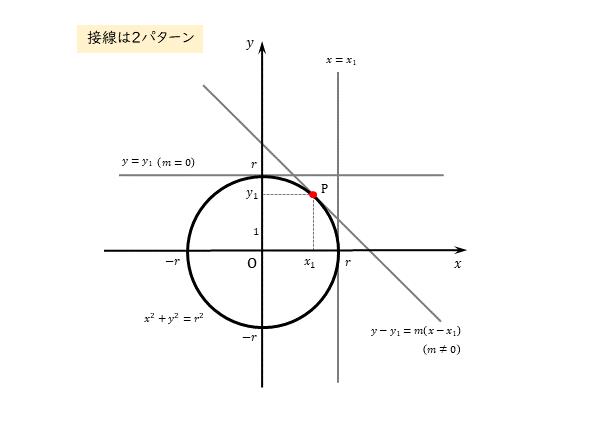図形と方程式 円外の点から円に引いた接線 接線のパターン
