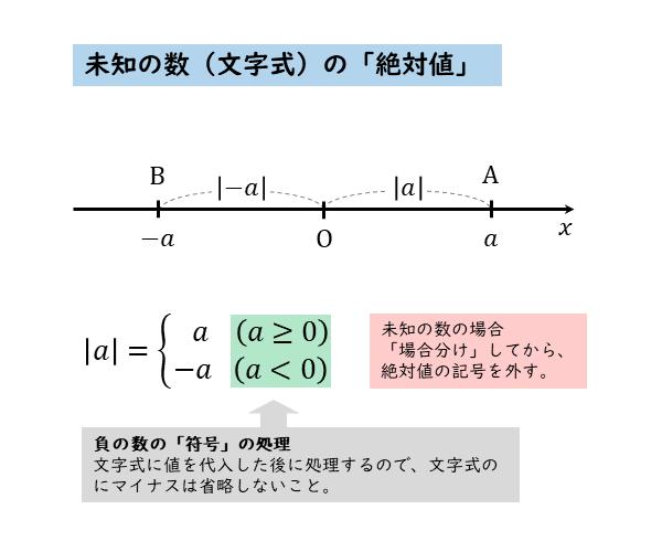 未知の数(文字式)の絶対値