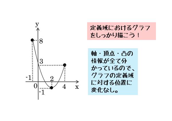 問1の図(場合分けなし)