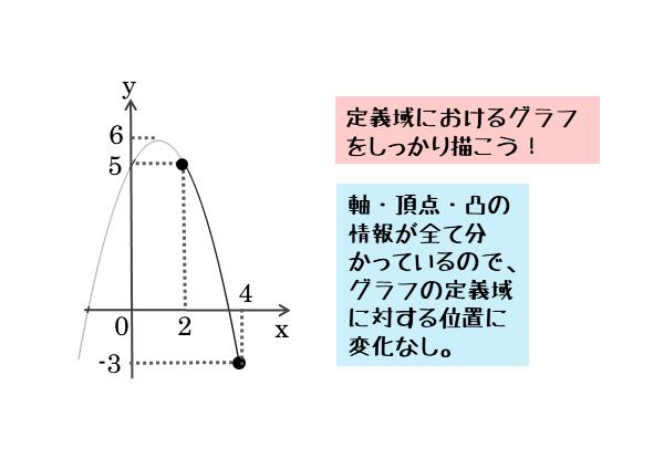 問2の図(場合分けなし)