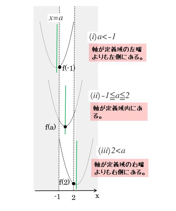 問の図(最小値のための場合分け)