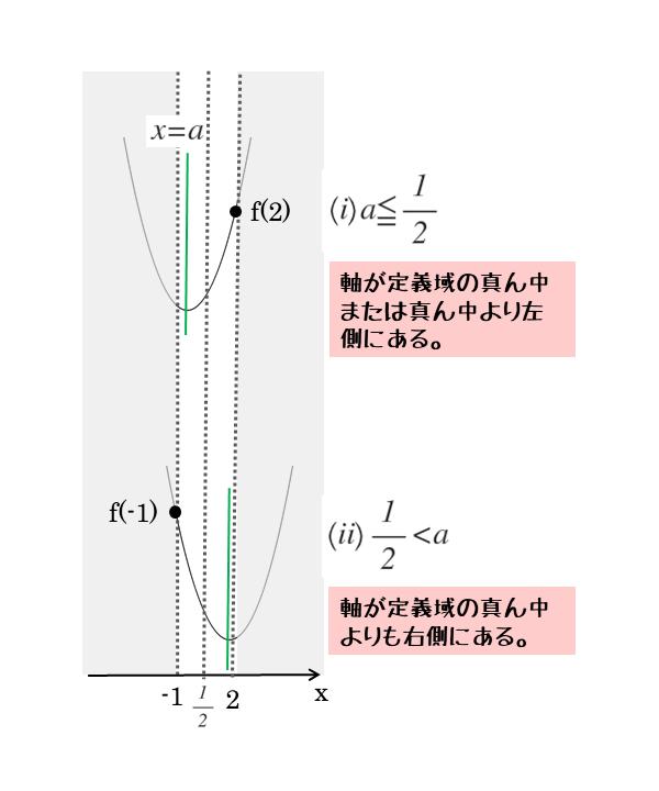 下に凸のグラフでの最大値は2パターンの場合分けでも解ける